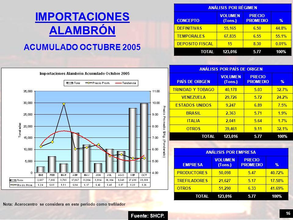 16 Fuente: SHCP. IMPORTACIONES ALAMBRÓN ACUMULADO OCTUBRE 2005 ANÁLISIS POR RÉGIMEN CONCEPTO VOLUMEN (Tons.) PRECIO PROMEDIO% DEFINITIVAS55,1656.5044.