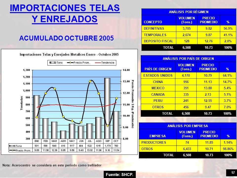 17 Fuente: SHCP. IMPORTACIONES TELAS Y ENREJADOS ACUMULADO OCTUBRE 2005 ANÁLISIS POR PAÍS DE ORIGEN PAÍS DE ORIGEN VOLUMEN (Tons.) PRECIO PROMEDIO% ES