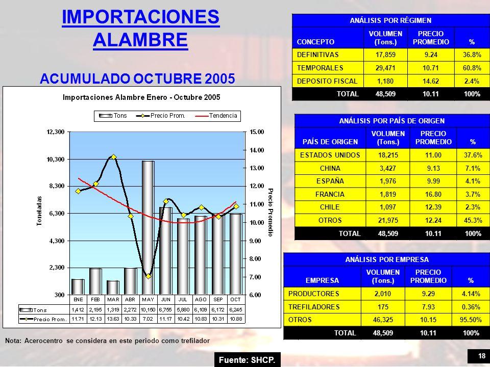 18 Fuente: SHCP. IMPORTACIONES ALAMBRE ACUMULADO OCTUBRE 2005 ANÁLISIS POR RÉGIMEN CONCEPTO VOLUMEN (Tons.) PRECIO PROMEDIO% DEFINITIVAS17,8599.2436.8