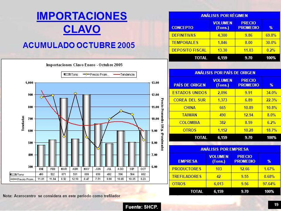 19 Fuente: SHCP. IMPORTACIONES CLAVO ACUMULADO OCTUBRE 2005 ANÁLISIS POR RÉGIMEN CONCEPTO VOLUMEN (Tons.) PRECIO PROMEDIO% DEFINITIVAS4,3009.8669.8% T