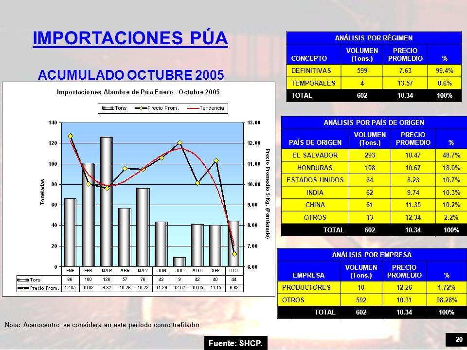 20 Fuente: SHCP. IMPORTACIONES PÚA ACUMULADO OCTUBRE 2005 ANÁLISIS POR RÉGIMEN CONCEPTO VOLUMEN (Tons.) PRECIO PROMEDIO% DEFINITIVAS5997.6399.4% TEMPO