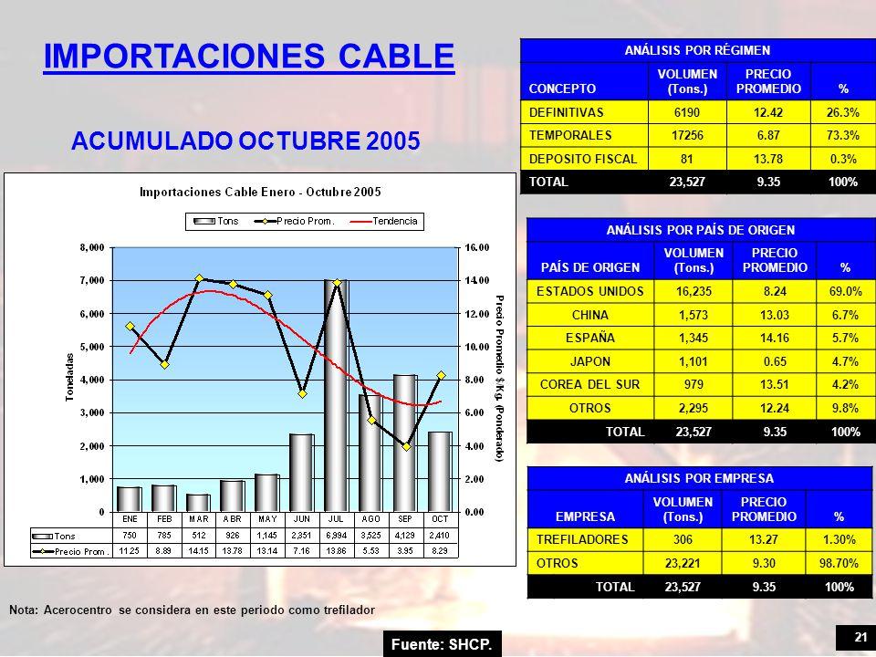 21 IMPORTACIONES CABLE Fuente: SHCP. ACUMULADO OCTUBRE 2005 ANÁLISIS POR RÉGIMEN CONCEPTO VOLUMEN (Tons.) PRECIO PROMEDIO% DEFINITIVAS619012.4226.3% T