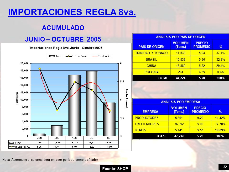 22 Fuente: SHCP. IMPORTACIONES REGLA 8va. ACUMULADO JUNIO – OCTUBRE 2005 ANÁLISIS POR PAÍS DE ORIGEN PAÍS DE ORIGEN VOLUMEN (Tons.) PRECIO PROMEDIO% T
