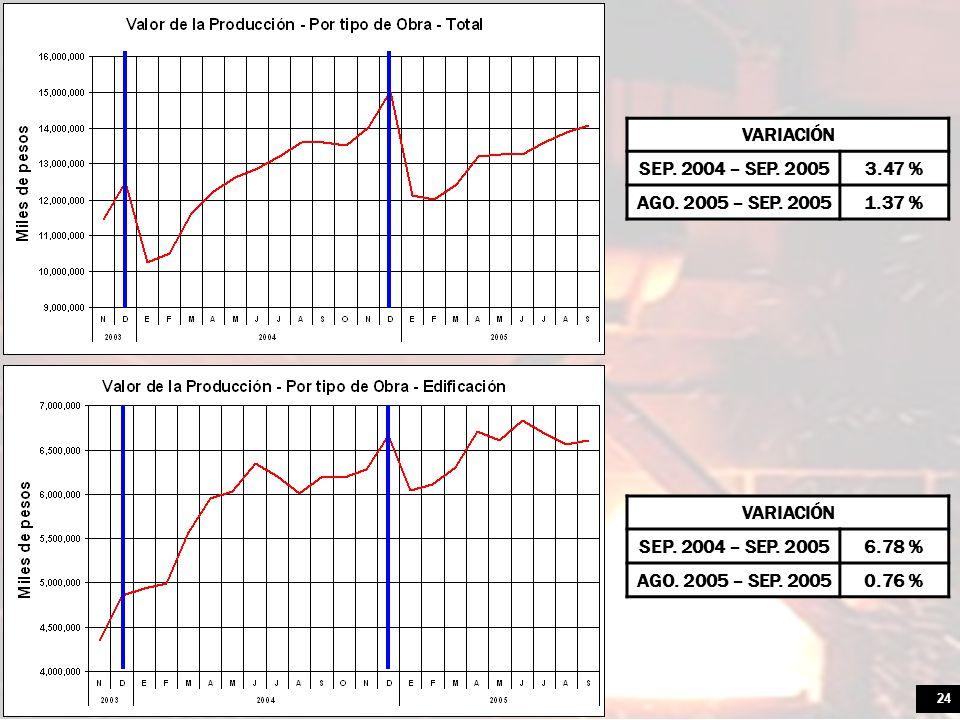 24 VARIACIÓN SEP. 2004 – SEP. 20056.78 % AGO. 2005 – SEP. 20050.76 % VARIACIÓN SEP. 2004 – SEP. 20053.47 % AGO. 2005 – SEP. 20051.37 %