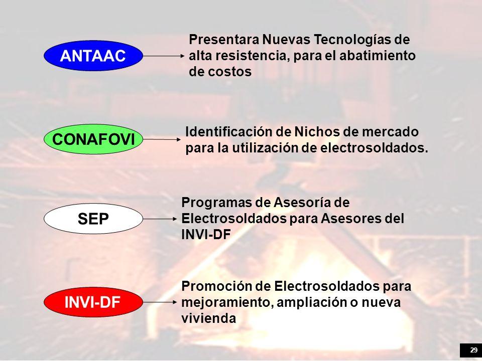 29 CONAFOVI ANTAAC SEP INVI-DF Presentara Nuevas Tecnologías de alta resistencia, para el abatimiento de costos Identificación de Nichos de mercado para la utilización de electrosoldados.