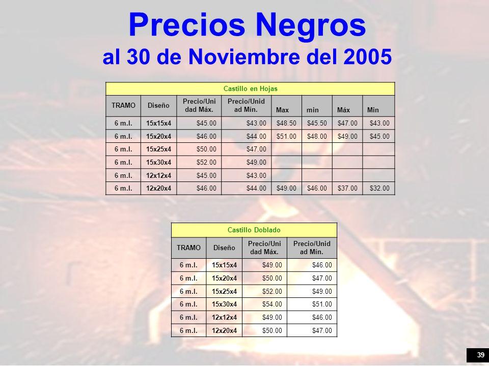 39 Precios Negros al 30 de Noviembre del 2005 Castillo en Hojas TRAMODiseño Precio/Uni dad Máx. Precio/Unid ad Mín. MaxminMáxMin 6 m.l.15x15x4$45.00$4