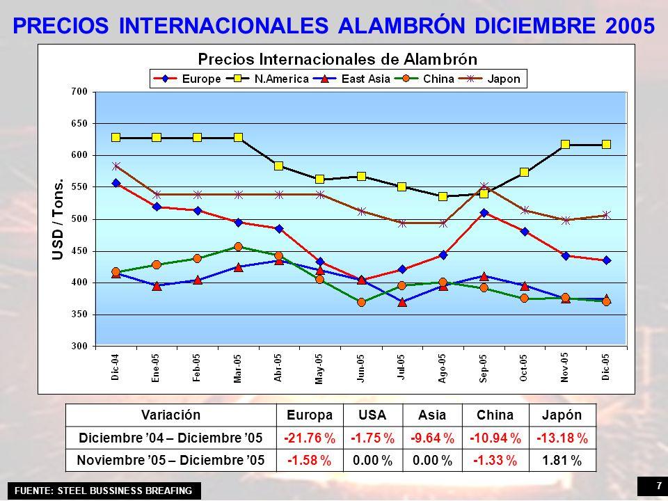 7 PRECIOS INTERNACIONALES ALAMBRÓN DICIEMBRE 2005 VariaciónEuropaUSAAsiaChinaJapón Diciembre 04 – Diciembre 05-21.76 %-1.75 %-9.64 %-10.94 %-13.18 % Noviembre 05 – Diciembre 05-1.58 %0.00 % -1.33 %1.81 % FUENTE: STEEL BUSSINESS BREAFING