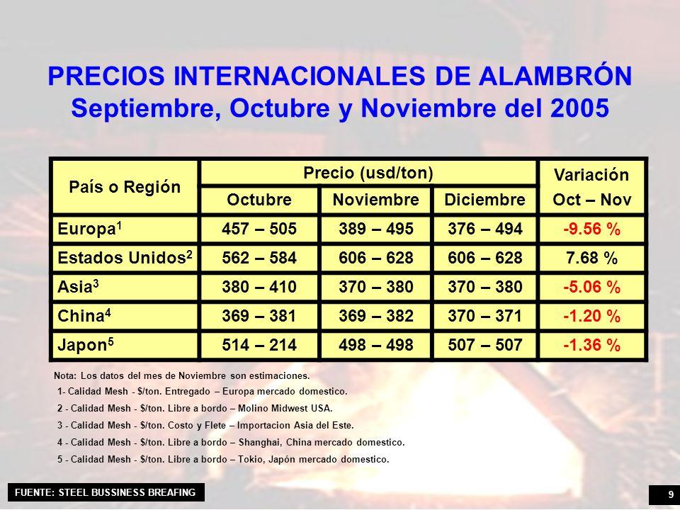 10 PROYECCIÓN DE LOS PRECIOS INTERNACIONALES GLOBALES Y DE NO PLANOS VariaciónGlobalesNo Planos Diciembre 05 – Mayo 06-7.08 %-6.07 % FUENTE: CRU-MONITOR