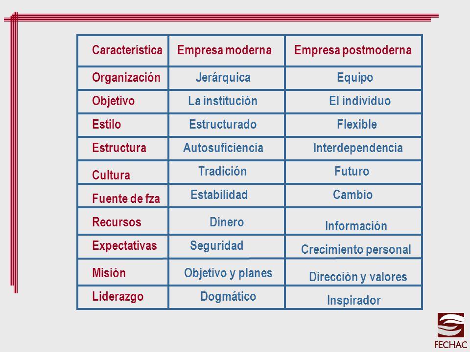 Empresa modernaEmpresa postmodernaCaracterística Organización Objetivo Estilo Estructura Cultura Fuente de fza Recursos Expectativas Misión Liderazgo