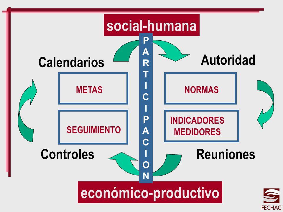 social-humana económico-productivo Calendarios Autoridad ControlesReuniones PARTICIPACIONPARTICIPACION METASNORMAS SEGUIMIENTO INDICADORES MEDIDORES