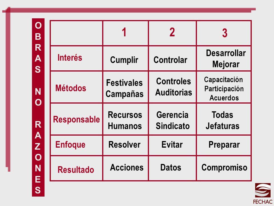 12 3 OBRASNORAZONESOBRASNORAZONES Interés Métodos Responsable Enfoque Resultado Desarrollar Mejorar Capacitación Participación Acuerdos Todas Jefatura