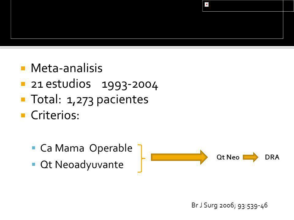 Meta-analisis 21 estudios 1993-2004 Total: 1,273 pacientes Criterios: Ca Mama Operable Qt Neoadyuvante Br J Surg 2006; 93:539-46 Qt NeoDRA