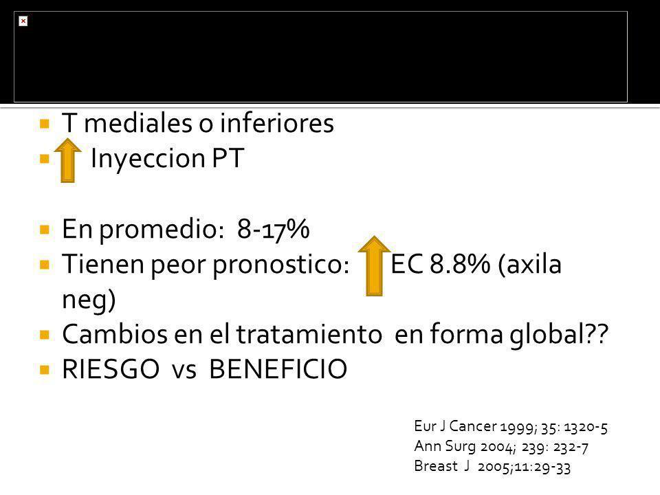 T mediales o inferiores Inyeccion PT En promedio: 8-17% Tienen peor pronostico: EC 8.8% (axila neg) Cambios en el tratamiento en forma global?? RIESGO
