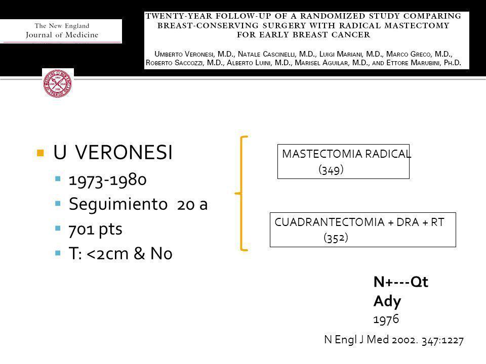 U VERONESI 1973-1980 Seguimiento 20 a 701 pts T: <2cm & N0 N Engl J Med 2002. 347:1227 MASTECTOMIA RADICAL (349) CUADRANTECTOMIA + DRA + RT (352) N+--