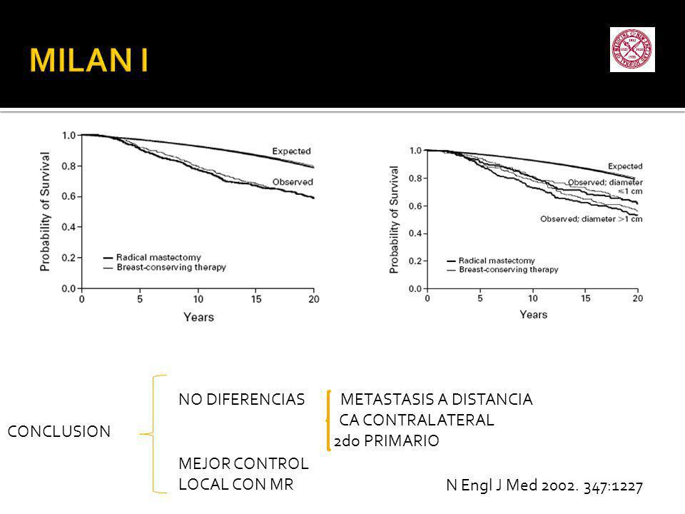 N Engl J Med 2002. 347:1227 NO DIFERENCIAS METASTASIS A DISTANCIA CA CONTRALATERAL 2do PRIMARIO MEJOR CONTROL LOCAL CON MR CONCLUSION