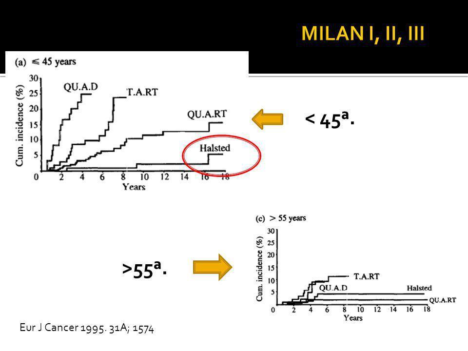 < 45ª. >55ª. Eur J Cancer 1995. 31A; 1574