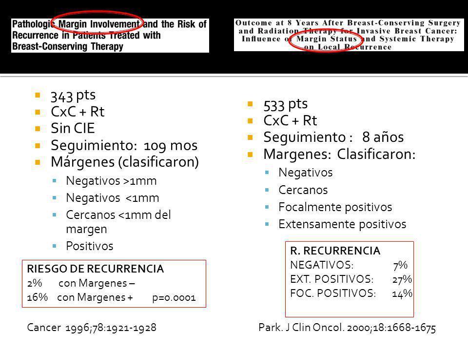 343 pts CxC + Rt Sin CIE Seguimiento: 109 mos Márgenes (clasificaron) Negativos >1mm Negativos <1mm Cercanos <1mm del margen Positivos 533 pts CxC + R