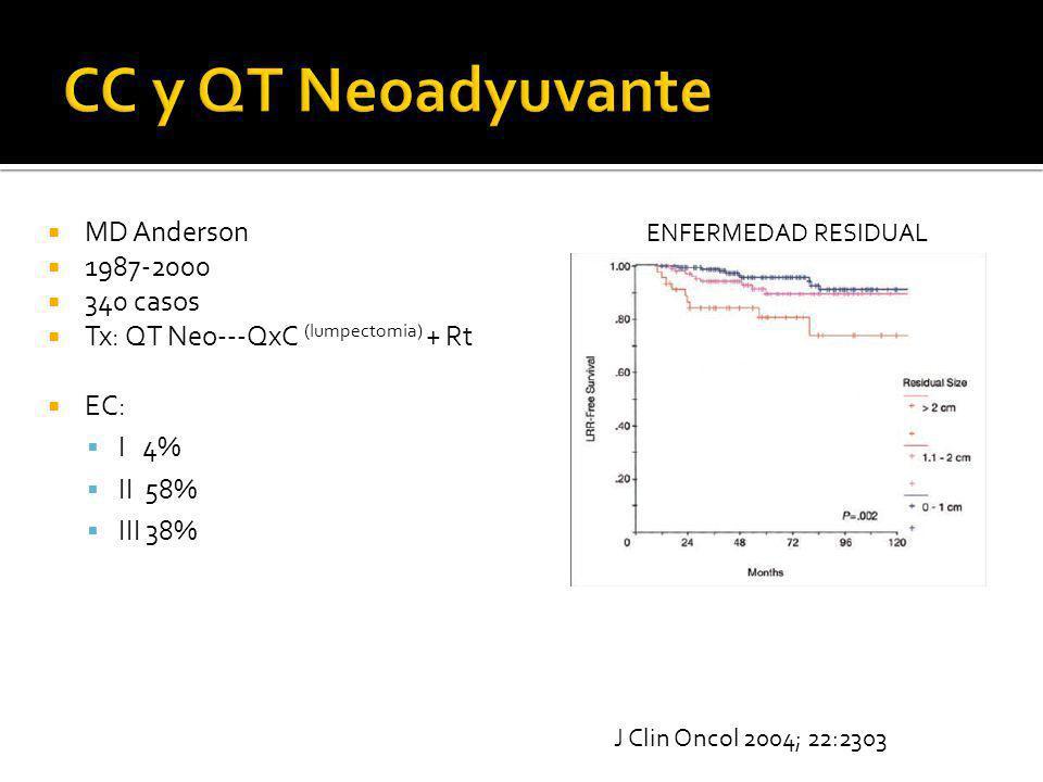 MD Anderson 1987-2000 340 casos Tx: QT Neo---QxC (lumpectomia) + Rt EC: I 4% II 58% III 38% ENFERMEDAD RESIDUAL J Clin Oncol 2004; 22:2303