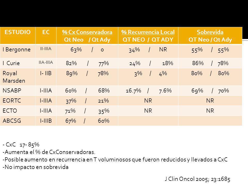 ESTUDIOEC% Cx Conservadora Qt Neo / Qt Ady % Recurrencia Local QT NEO / QT ADY Sobrevida QT Neo / Qt Ady I Bergonne II-IIIA 63% / 034% / NR55% / 55% I