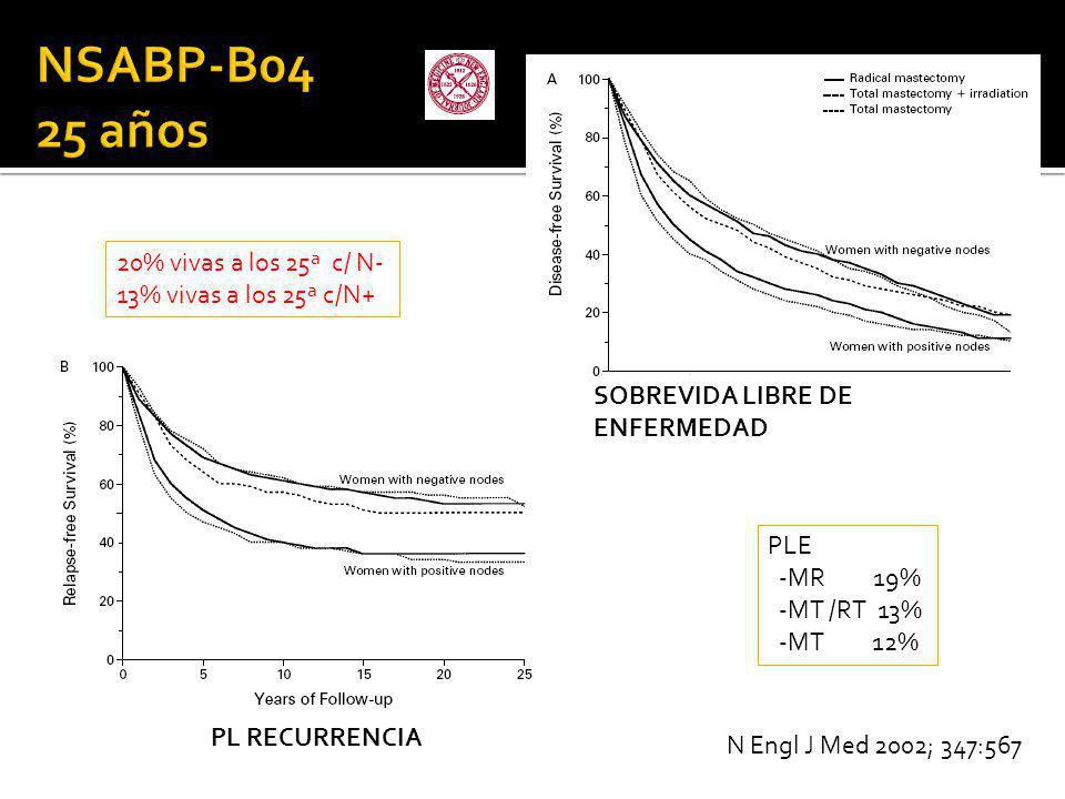 PLE -MR 19% -MT /RT 13% -MT 12% 20% vivas a los 25ª c/ N- 13% vivas a los 25ª c/N+ SOBREVIDA LIBRE DE ENFERMEDAD PL RECURRENCIA