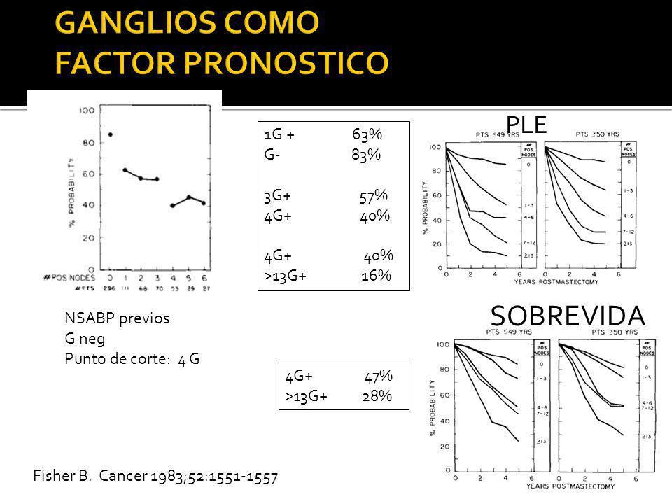 Fisher B. Cancer 1983;52:1551-1557 NSABP previos G neg Punto de corte: 4 G 1G + 63% G- 83% 3G+ 57% 4G+ 40% >13G+ 16% PLE 4G+ 47% >13G+ 28% SOBREVIDA
