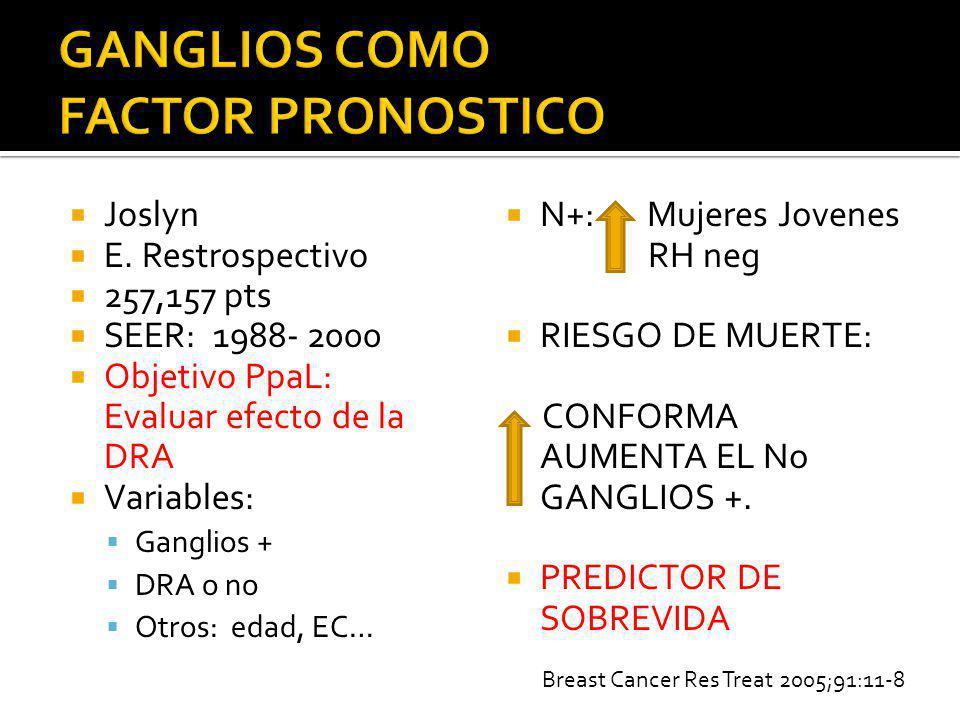 Joslyn E. Restrospectivo 257,157 pts SEER: 1988- 2000 Objetivo PpaL: Evaluar efecto de la DRA Variables: Ganglios + DRA o no Otros: edad, EC… N+: Muje