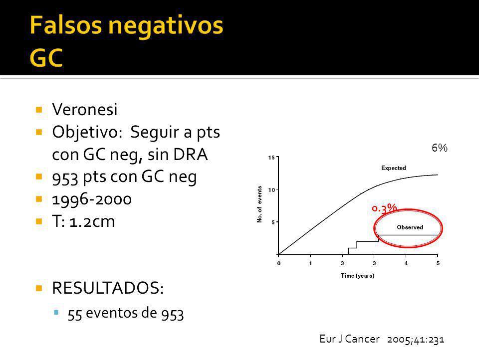 Veronesi Objetivo: Seguir a pts con GC neg, sin DRA 953 pts con GC neg 1996-2000 T: 1.2cm RESULTADOS: 55 eventos de 953 Eur J Cancer 2005;41:231 6% 0.