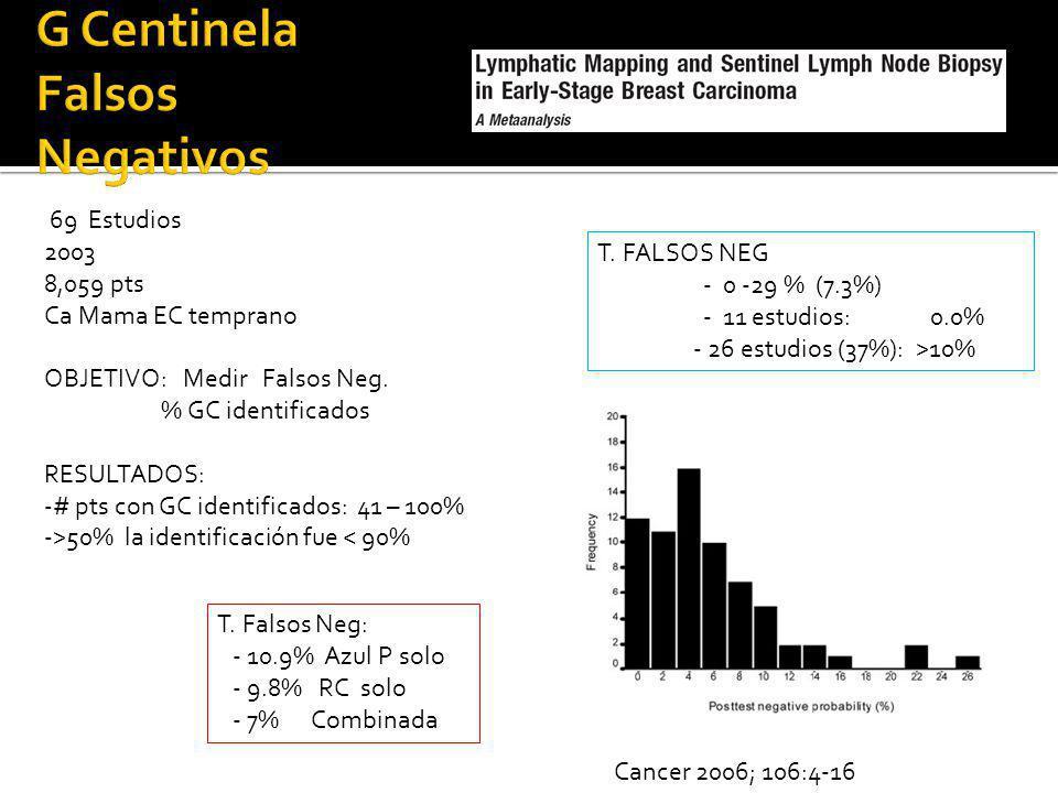 Cancer 2006; 106:4-16 69 Estudios 2003 8,059 pts Ca Mama EC temprano OBJETIVO: Medir Falsos Neg. % GC identificados RESULTADOS: -# pts con GC identifi