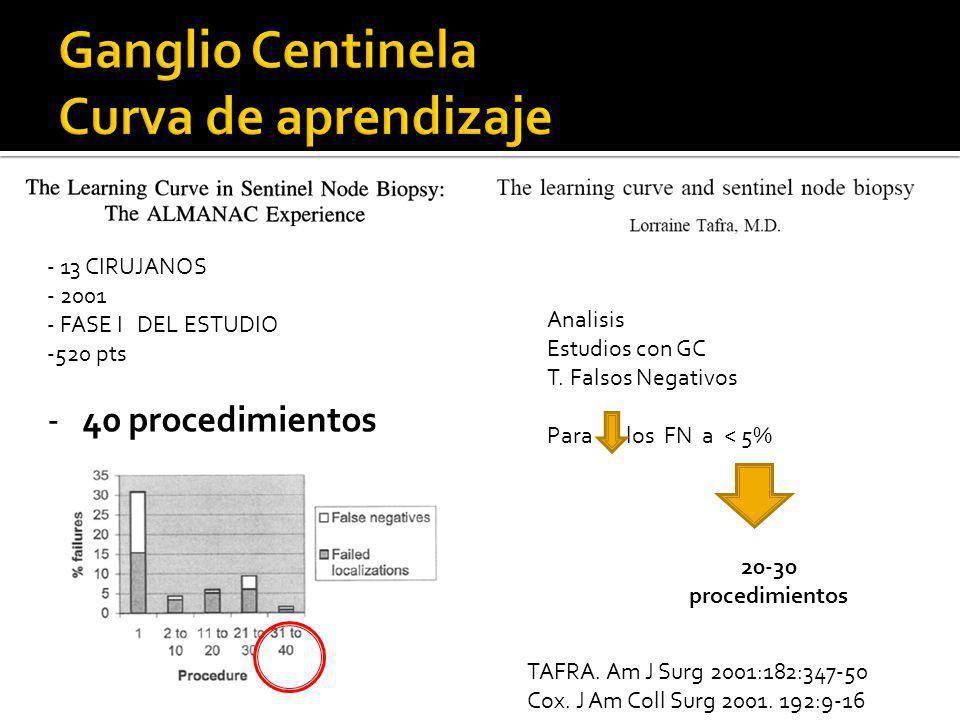 TAFRA. Am J Surg 2001:182:347-50 Cox. J Am Coll Surg 2001. 192:9-16 - 13 CIRUJANOS - 2001 - FASE I DEL ESTUDIO -520 pts - 40 procedimientos Analisis E