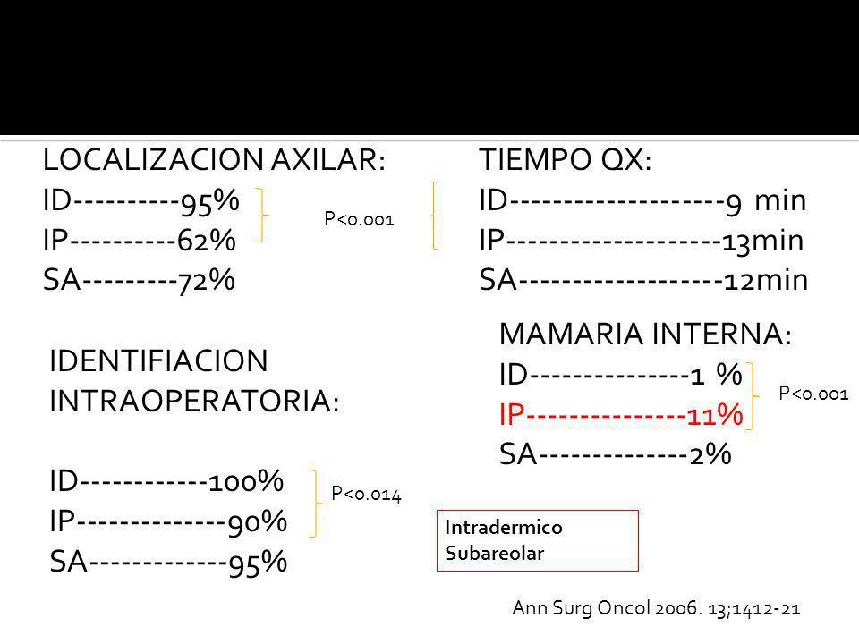 LOCALIZACION AXILAR: ID----------95% IP----------62% SA---------72% IDENTIFIACION INTRAOPERATORIA: ID------------100% IP--------------90% SA----------