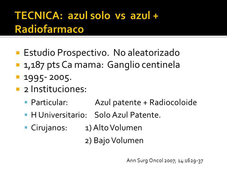 Estudio Prospectivo. No aleatorizado 1,187 pts Ca mama: Ganglio centinela 1995- 2005. 2 Instituciones: Particular: Azul patente + Radiocoloide H Unive