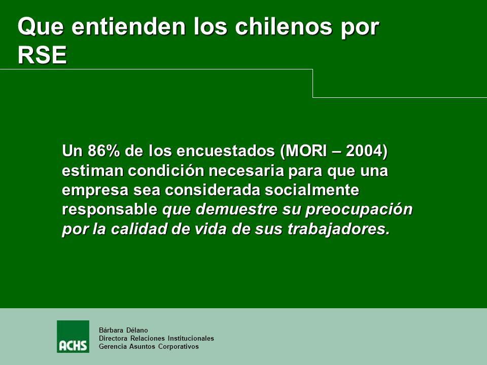 Bárbara Délano Directora Relaciones Institucionales Gerencia Asuntos Corporativos Que entienden los chilenos por RSE Un 86% de los encuestados (MORI –