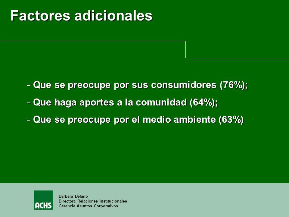 Bárbara Délano Directora Relaciones Institucionales Gerencia Asuntos Corporativos Factores adicionales - Que se preocupe por sus consumidores (76%); -