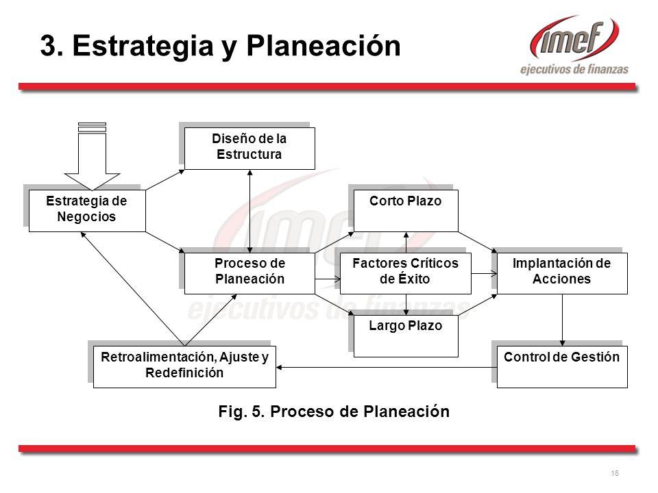 16 Estrategia de Negocios Proceso de Planeación Diseño de la Estructura Corto Plazo Largo Plazo Implantación de Acciones Control de Gestión Retroalimentación, Ajuste y Redefinición Fig.