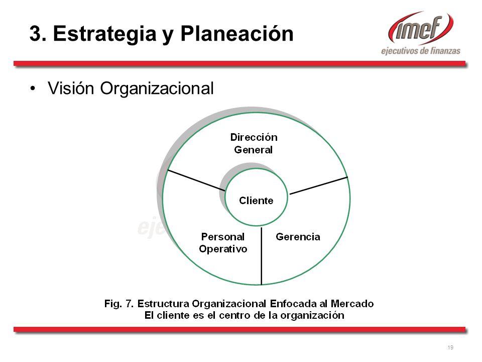 19 3. Estrategia y Planeación Visión Organizacional