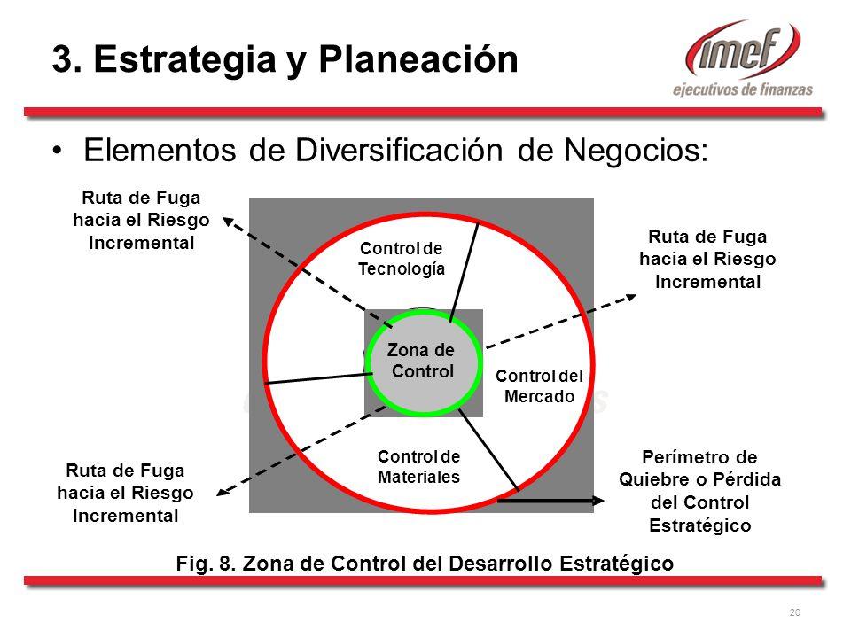 20 3.Estrategia y Planeación Elementos de Diversificación de Negocios: Fig.