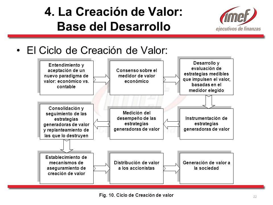 22 El Ciclo de Creación de Valor: Entendimiento y aceptación de un nuevo paradigma de valor: económico vs.