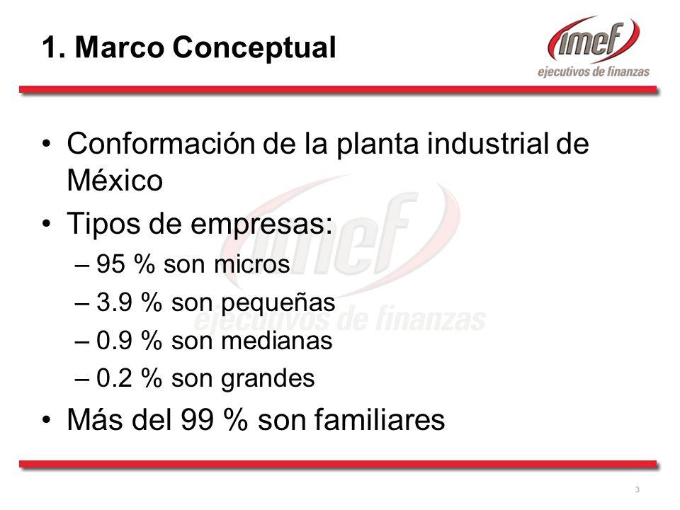 3 1. Marco Conceptual Conformación de la planta industrial de México Tipos de empresas: –95 % son micros –3.9 % son pequeñas –0.9 % son medianas –0.2