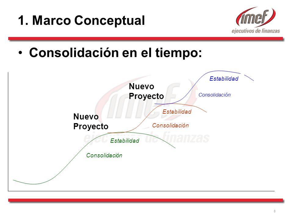8 Consolidación Estabilidad Consolidación Estabilidad Consolidación en el tiempo: Nuevo Proyecto 1.