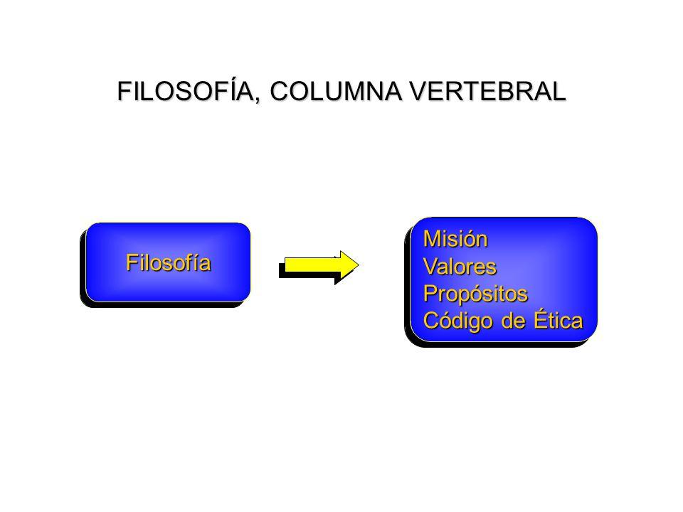 15 FILOSOFÍA, COLUMNA VERTEBRAL FilosofíaFilosofía MisiónValoresPropósitos Código de Ética MisiónValoresPropósitos