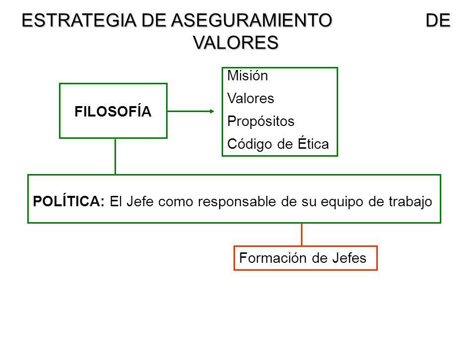 19 FILOSOFÍA Misión Valores Propósitos Código de Ética POLÍTICA: El Jefe como responsable de su equipo de trabajo Formación de Jefes ESTRATEGIA DE ASE