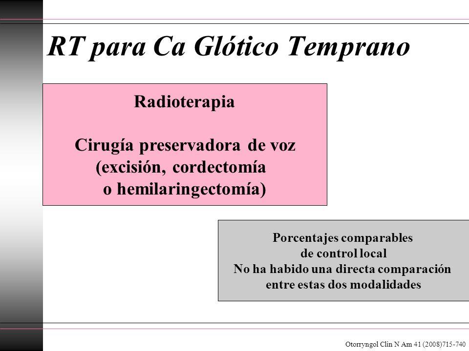 RT para Ca Glótico Temprano Otorryngol Clin N Am 41 (2008)715-740 Radioterapia Cirugía preservadora de voz (excisión, cordectomía o hemilaringectomía)