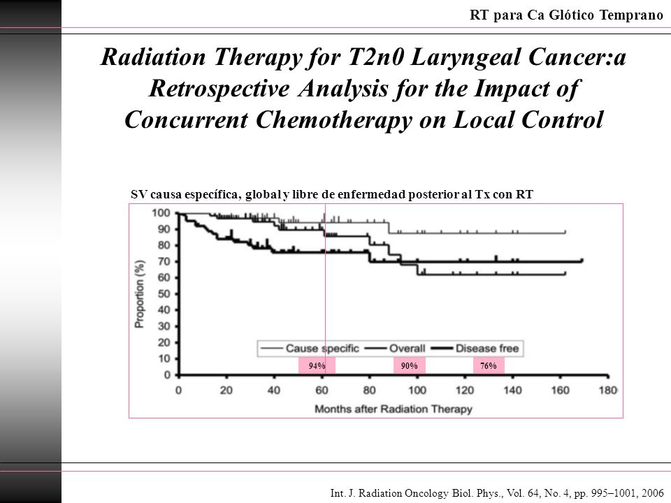 Radiation Therapy for T2n0 Laryngeal Cancer:a Retrospective Analysis for the Impact of Concurrent Chemotherapy on Local Control RT para Ca Glótico Tem