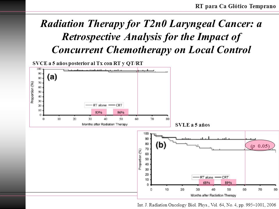 Radiation Therapy for T2n0 Laryngeal Cancer: a Retrospective Analysis for the Impact of Concurrent Chemotherapy on Local Control SVCE a 5 años posteri
