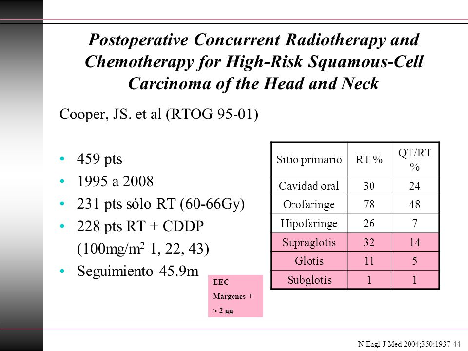 Postoperative Concurrent Radiotherapy and Chemotherapy for High-Risk Squamous-Cell Carcinoma of the Head and Neck Cooper, JS. et al (RTOG 95-01) 459 p
