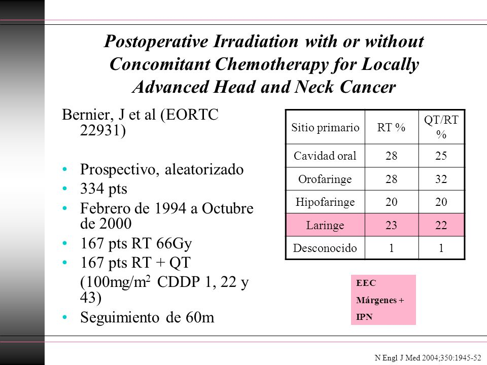 Postoperative Irradiation with or without Concomitant Chemotherapy for Locally Advanced Head and Neck Cancer Bernier, J et al (EORTC 22931) Prospectivo, aleatorizado 334 pts Febrero de 1994 a Octubre de 2000 167 pts RT 66Gy 167 pts RT + QT (100mg/m 2 CDDP 1, 22 y 43) Seguimiento de 60m N Engl J Med 2004;350:1945-52 Sitio primarioRT % QT/RT % Cavidad oral2825 Orofaringe2832 Hipofaringe20 Laringe2322 Desconocido11 EEC Márgenes + IPN