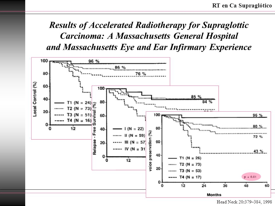 Results of Accelerated Radiotherapy for Supraglottic Carcinoma: A Massachusetts General Hospital and Massachusetts Eye and Ear Infirmary Experience RT en Ca Supraglótico Head Neck 20:379–384, 1998