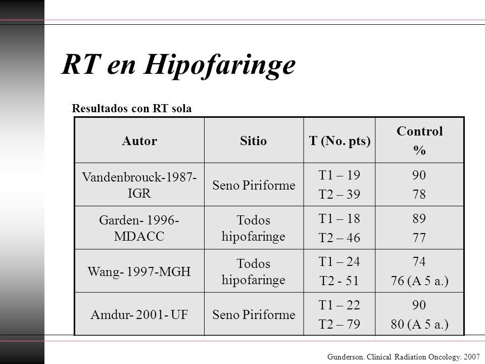RT en Hipofaringe AutorSitioT (No. pts) Control % Vandenbrouck-1987- IGR Seno Piriforme T1 – 19 T2 – 39 90 78 Garden- 1996- MDACC Todos hipofaringe T1