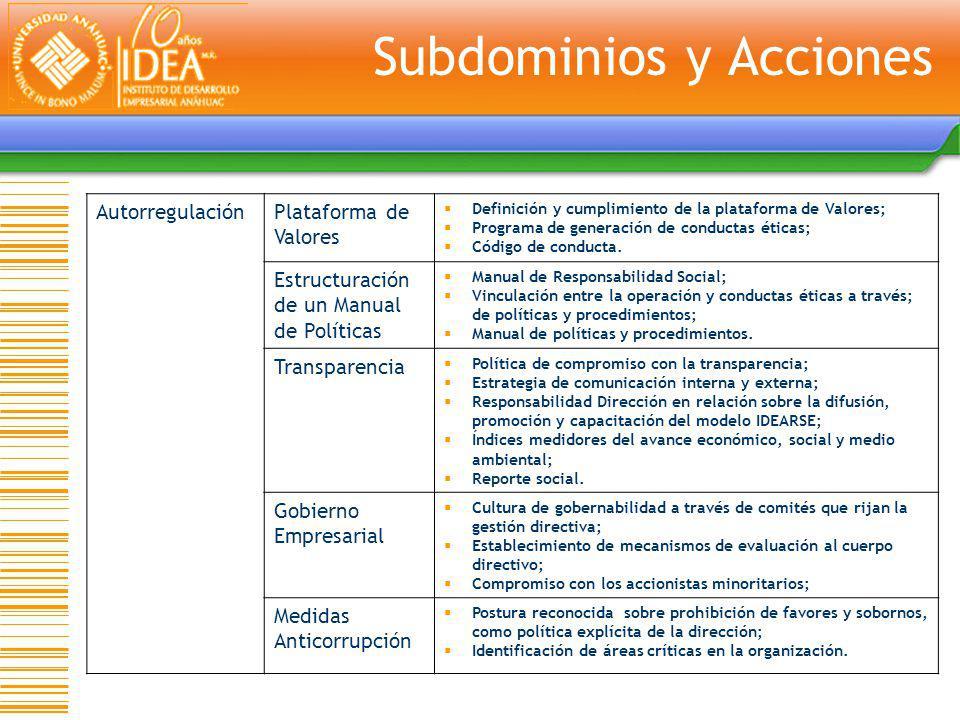 AutorregulaciónPlataforma de Valores Definición y cumplimiento de la plataforma de Valores; Programa de generación de conductas éticas; Código de cond