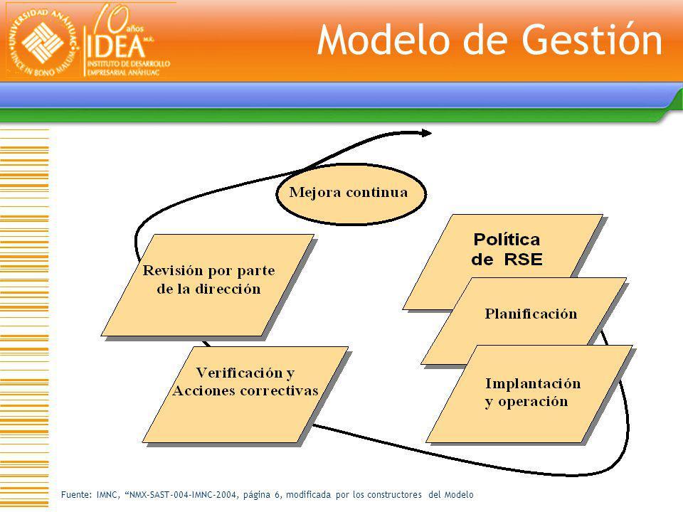 Fuente: IMNC, NMX-SAST-004-IMNC-2004, página 6, modificada por los constructores del Modelo Modelo de Gestión